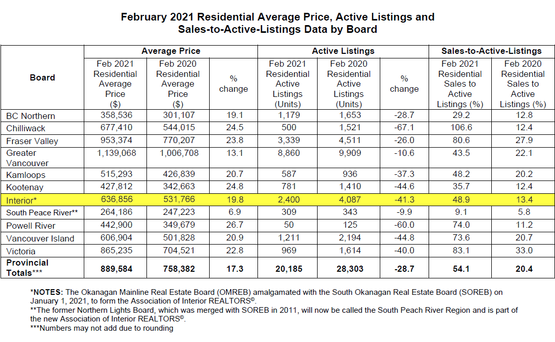 February 2021 Residential Average Price, Active Listings and Sales-to-Active-Listings Data by Board