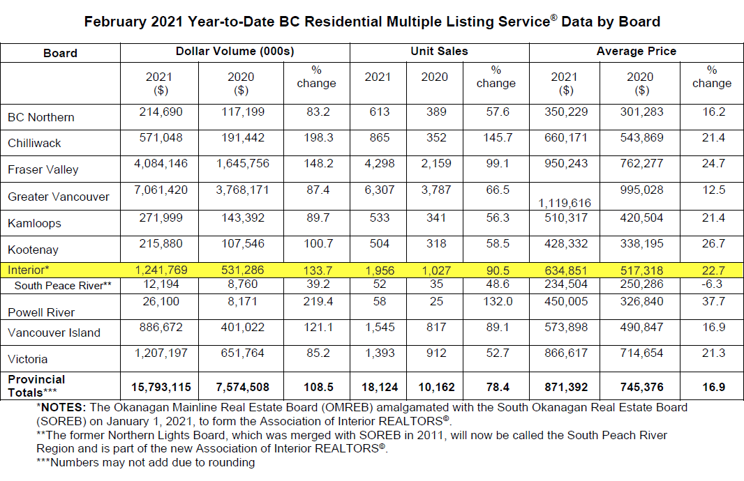 February 2021 Year-to-Date BC Residential Multiple Listing Service Data by Board