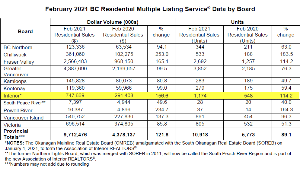 February 2021 BC Residential Multiple Listing Service Data by Board
