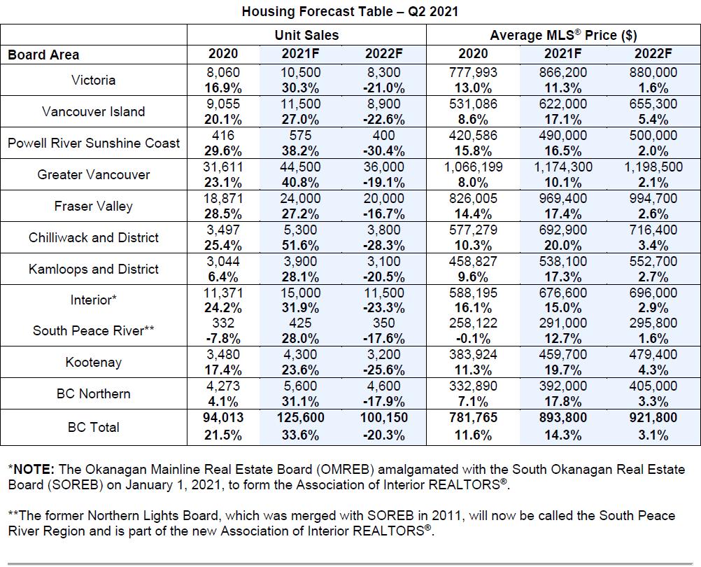 Housing Forecast Table Q2 2021